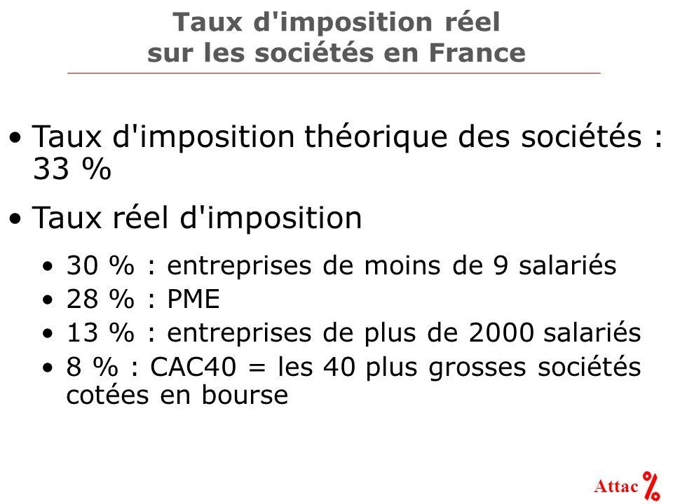 Attac Taux d imposition réel sur les sociétés en France Taux d imposition théorique des sociétés : 33 % Taux réel d imposition 30 % : entreprises de moins de 9 salariés 28 % : PME 13 % : entreprises de plus de 2000 salariés 8 % : CAC40 = les 40 plus grosses sociétés cotées en bourse