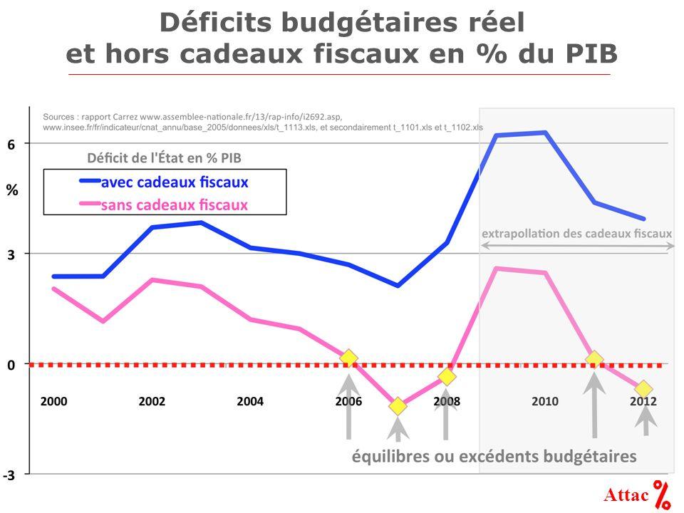 Attac Déficits budgétaires réel et hors cadeaux fiscaux en % du PIB