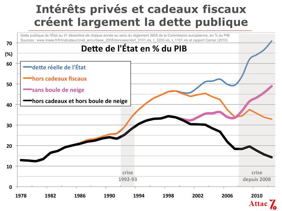 Attac Intérêts privés et cadeaux fiscaux créent largement la dette publique