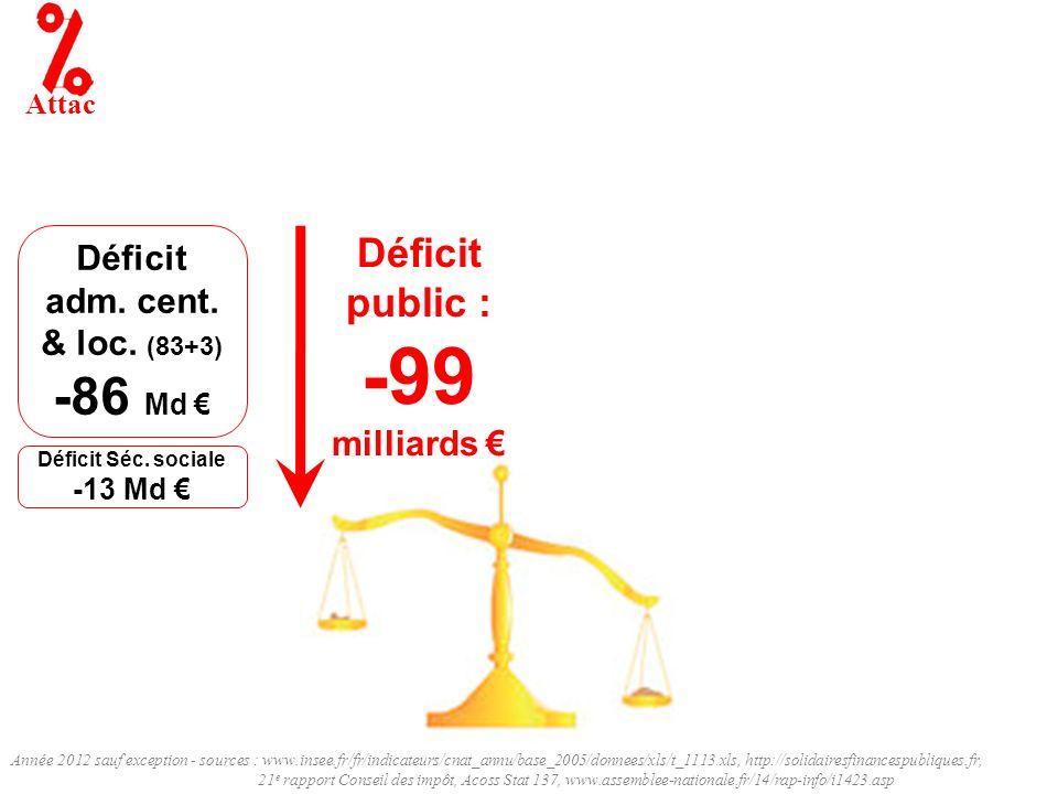Année 2012 sauf exception - sources : www.insee.fr/fr/indicateurs/cnat_annu/base_2005/donnees/xls/t_1113.xls, http://solidairesfinancespubliques.fr, 21 e rapport Conseil des impôt, Acoss Stat 137, www.assemblee-nationale.fr/14/rap-info/i1423.asp Attac Déficit adm.