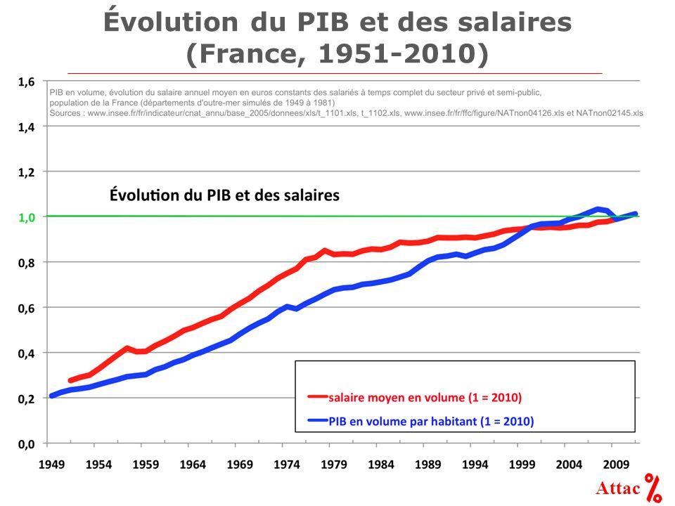Attac Évolution du PIB et des salaires (France, 1951-2010)
