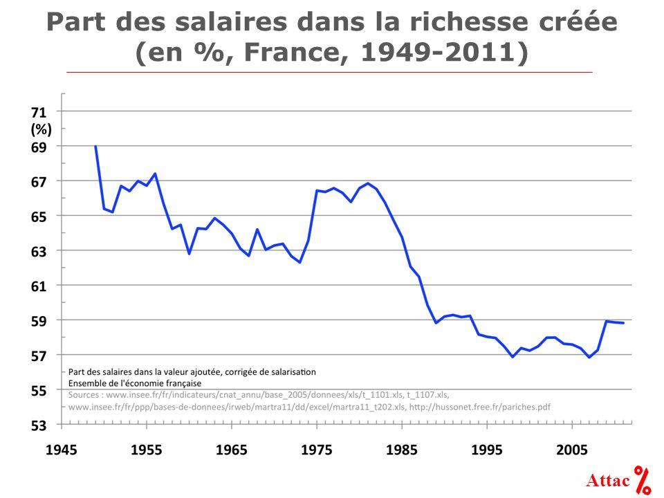 Attac Part des salaires dans la richesse créée (en %, France, 1949-2011)
