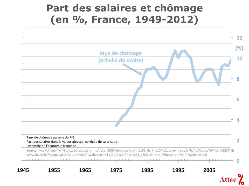 Attac Part des salaires et chômage (en %, France, 1949-2012)