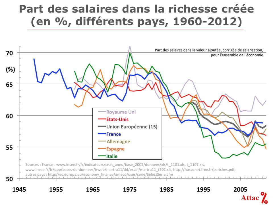 Attac Part des salaires dans la richesse créée (en %, différents pays, 1960-2012)