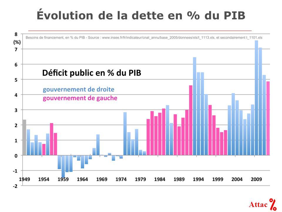 Attac Évolution de la dette en % du PIB