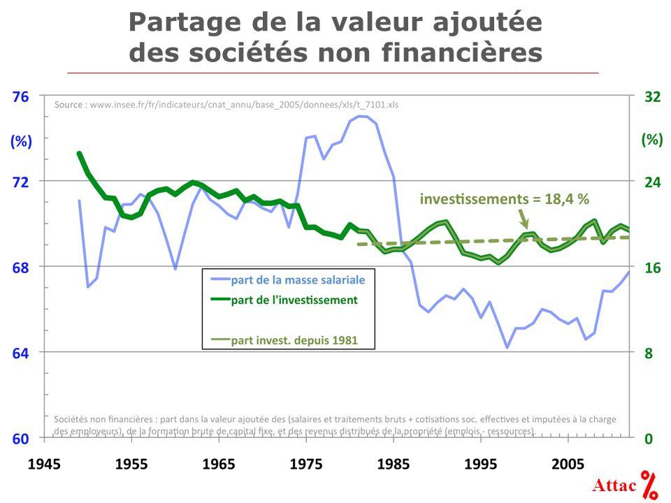 Attac Partage de la valeur ajoutée des sociétés non financières
