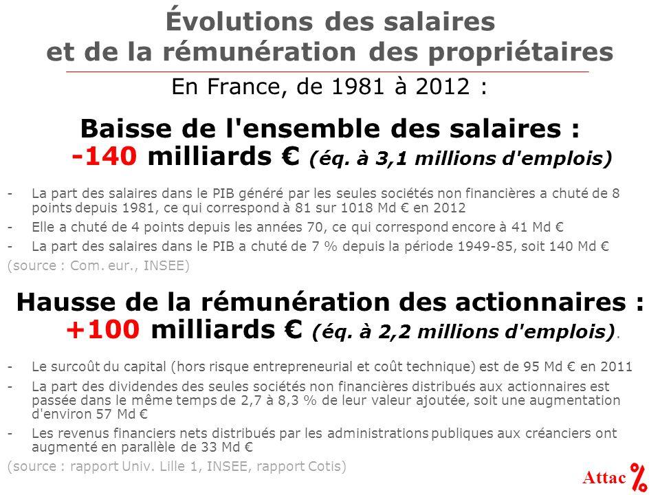 Attac Évolutions des salaires et de la rémunération des propriétaires En France, de 1981 à 2012 : Baisse de l ensemble des salaires : -140 milliards (éq.