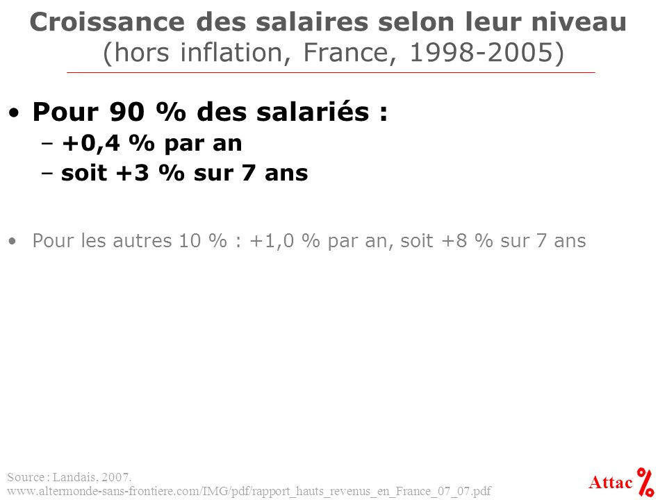 Attac Croissance des salaires selon leur niveau (hors inflation, France, 1998-2005) Pour 90 % des salariés : –+0,4 % par an –soit +3 % sur 7 ans Pour les autres 10 % : +1,0 % par an, soit +8 % sur 7 ans Source : Landais, 2007.