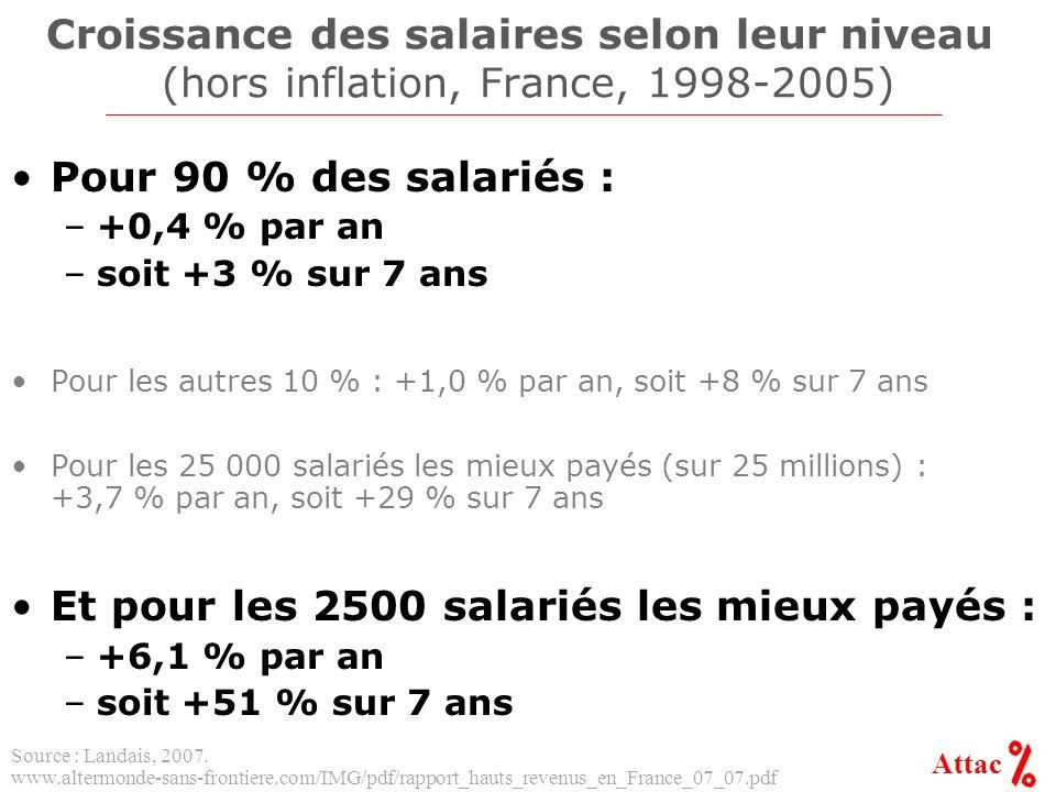 Attac Croissance des salaires selon leur niveau (hors inflation, France, 1998-2005) Pour 90 % des salariés : –+0,4 % par an –soit +3 % sur 7 ans Pour les autres 10 % : +1,0 % par an, soit +8 % sur 7 ans Pour les 25 000 salariés les mieux payés (sur 25 millions) : +3,7 % par an, soit +29 % sur 7 ans Et pour les 2500 salariés les mieux payés : –+6,1 % par an –soit +51 % sur 7 ans Source : Landais, 2007.