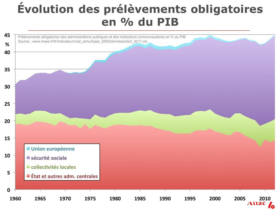Attac Évolution des prélèvements obligatoires en % du PIB
