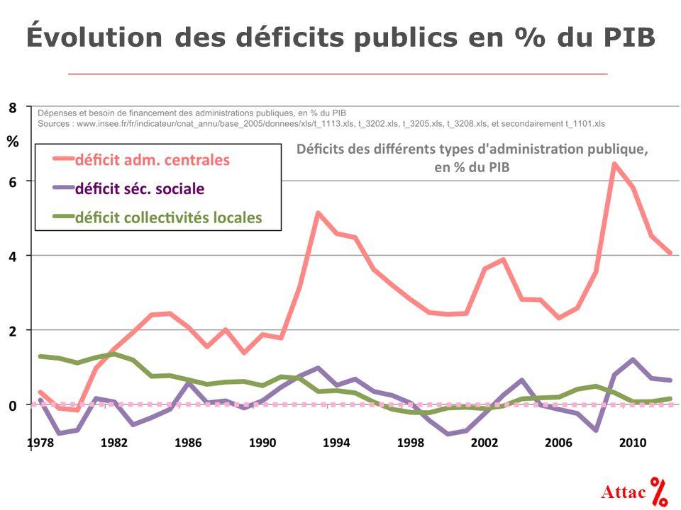 Attac Évolution des déficits publics en % du PIB