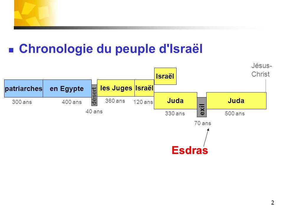 2 patriarches les Juges Juda Israël Juda désert exil 400 ans 40 ans 120 ans300 ans 330 ans 70 ans 500 ans Esdras Israël 360 ans Chronologie du peuple
