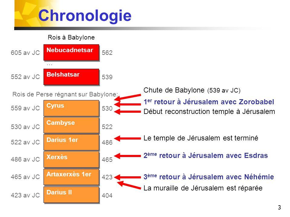 3 Belshatsar 552 av JC 539 1 er retour à Jérusalem avec Zorobabel Chronologie Nebucadnetsar 605 av JC 562 Cambyse 530 av JC 522 Cyrus 559 av JC 530 Xe