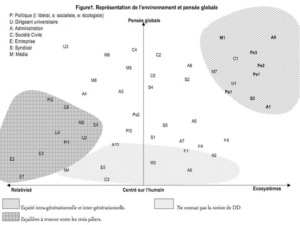 Représentations de lenvironnement Biocentrique, anthropocentrique, technocentrique Environnement : mixte nature/culture/technologie.