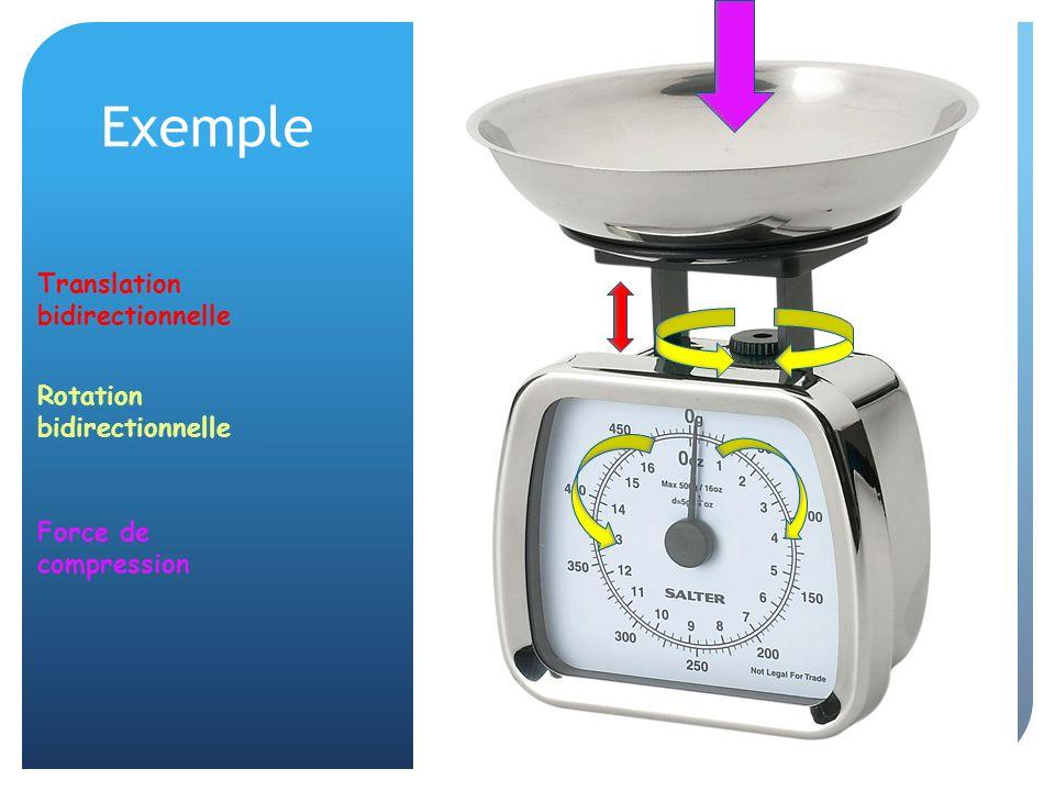 Exemple : Rotation bidirectionnelle Translation bidirectionnelle Force de compression