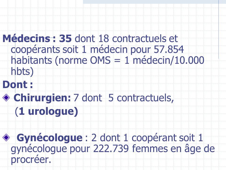 Médecins : 35 dont 18 contractuels et coopérants soit 1 médecin pour 57.854 habitants (norme OMS = 1 médecin/10.000 hbts) Dont : Chirurgien: 7 dont 5 contractuels, (1 urologue) Gynécologue : 2 dont 1 coopérant soit 1 gynécologue pour 222.739 femmes en âge de procréer.
