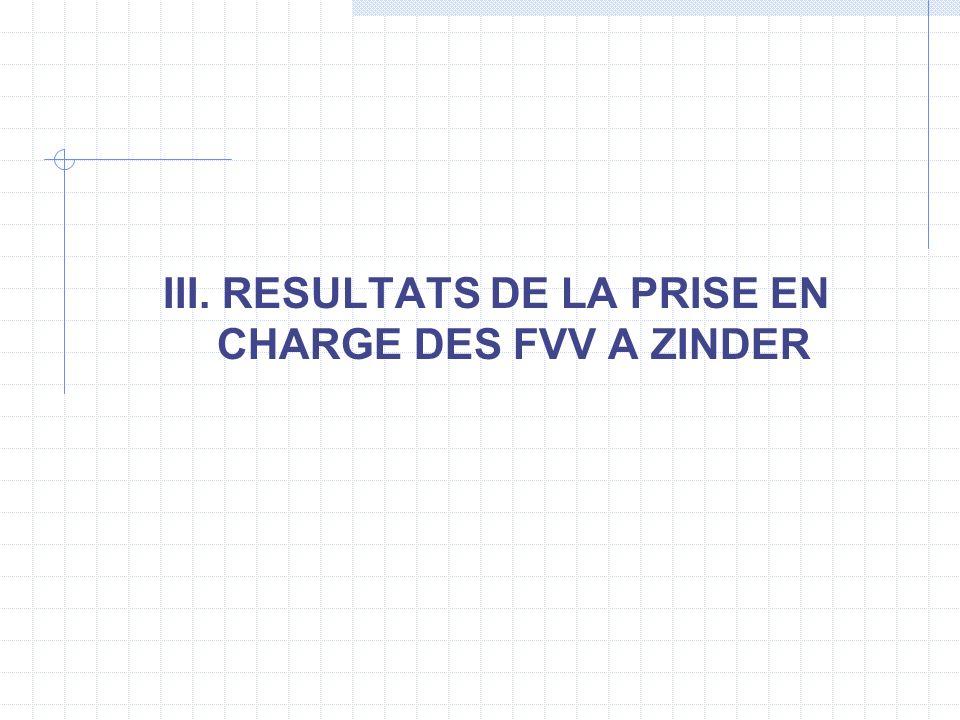 III. RESULTATS DE LA PRISE EN CHARGE DES FVV A ZINDER