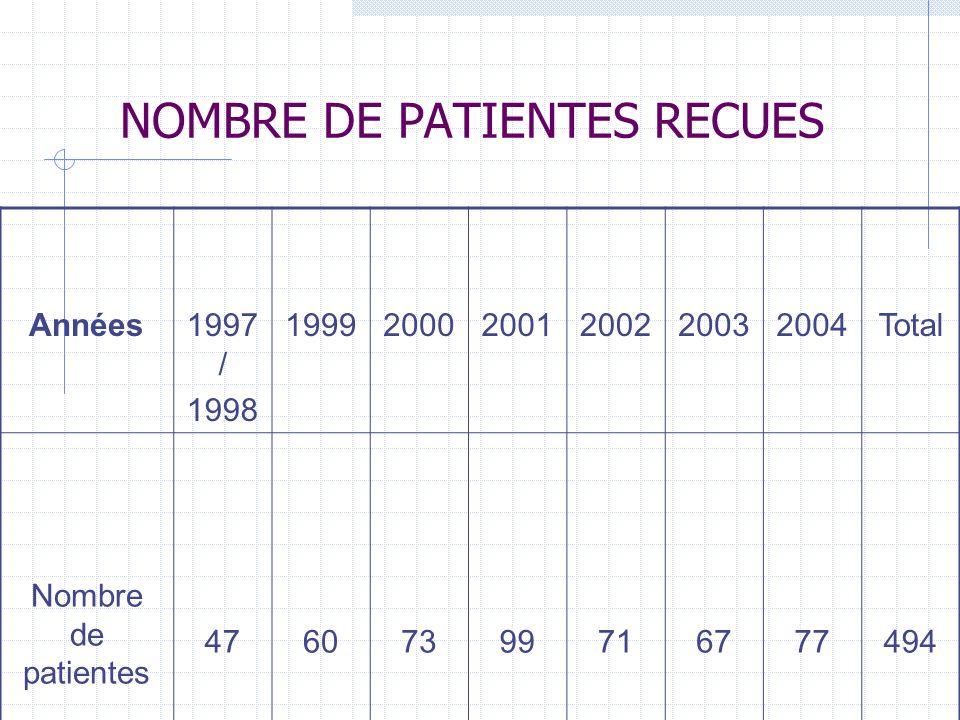 NOMBRE DE PATIENTES RECUES Années1997 / 1998 199920002001200220032004Total Nombre de patientes 47607399716777494