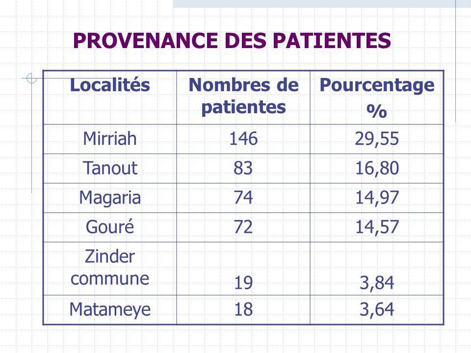 PROVENANCE DES PATIENTES LocalitésNombres de patientes Pourcentage % Mirriah14629,55 Tanout8316,80 Magaria7414,97 Gouré7214,57 Zinder commune 193,84 Matameye183,64