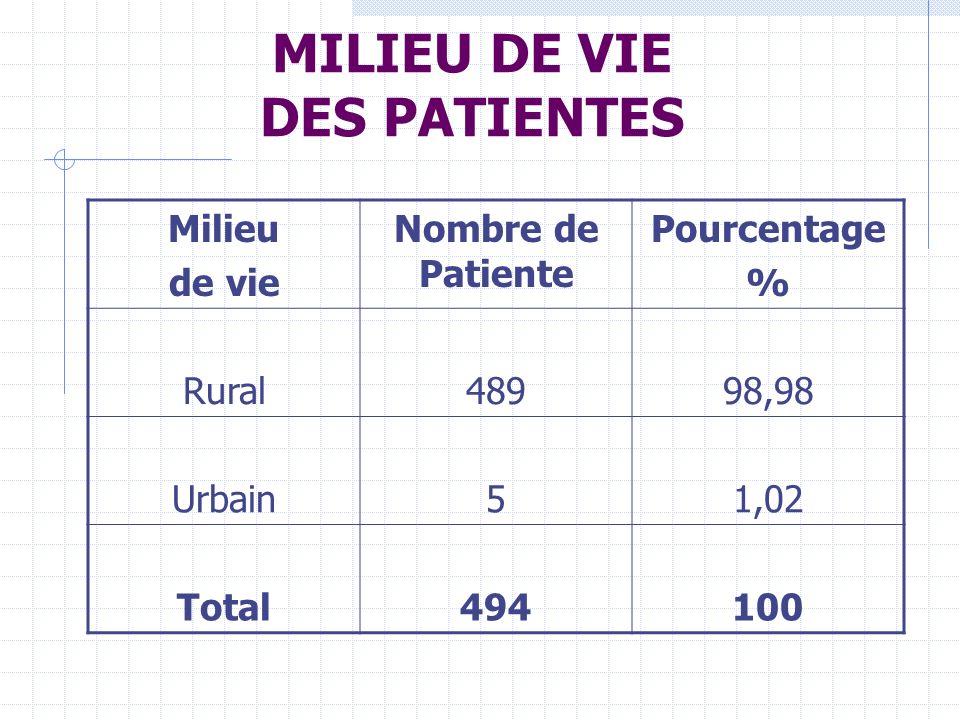 MILIEU DE VIE DES PATIENTES Milieu de vie Nombre de Patiente Pourcentage % Rural48998,98 Urbain51,02 Total494100