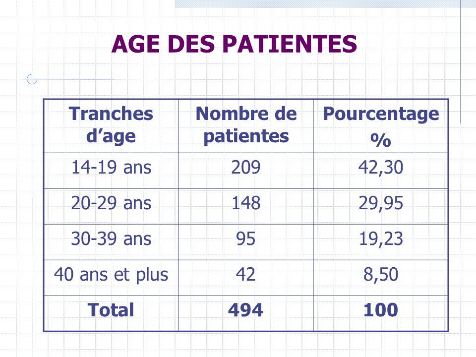 AGE DES PATIENTES Tranches dage Nombre de patientes Pourcentage % 14-19 ans20942,30 20-29 ans14829,95 30-39 ans9519,23 40 ans et plus428,50 Total494100