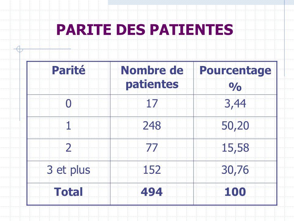 PARITE DES PATIENTES ParitéNombre de patientes Pourcentage % 0173,44 124850,20 27715,58 3 et plus15230,76 Total494100