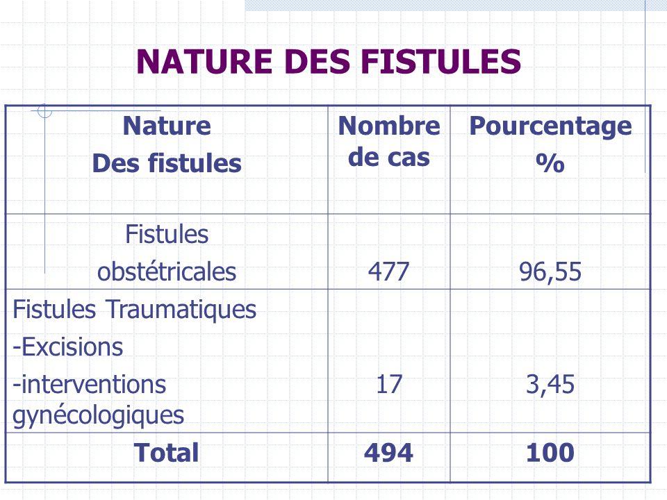NATURE DES FISTULES Nature Des fistules Nombre de cas Pourcentage % Fistules obstétricales47796,55 Fistules Traumatiques -Excisions -interventions gynécologiques 173,45 Total494100