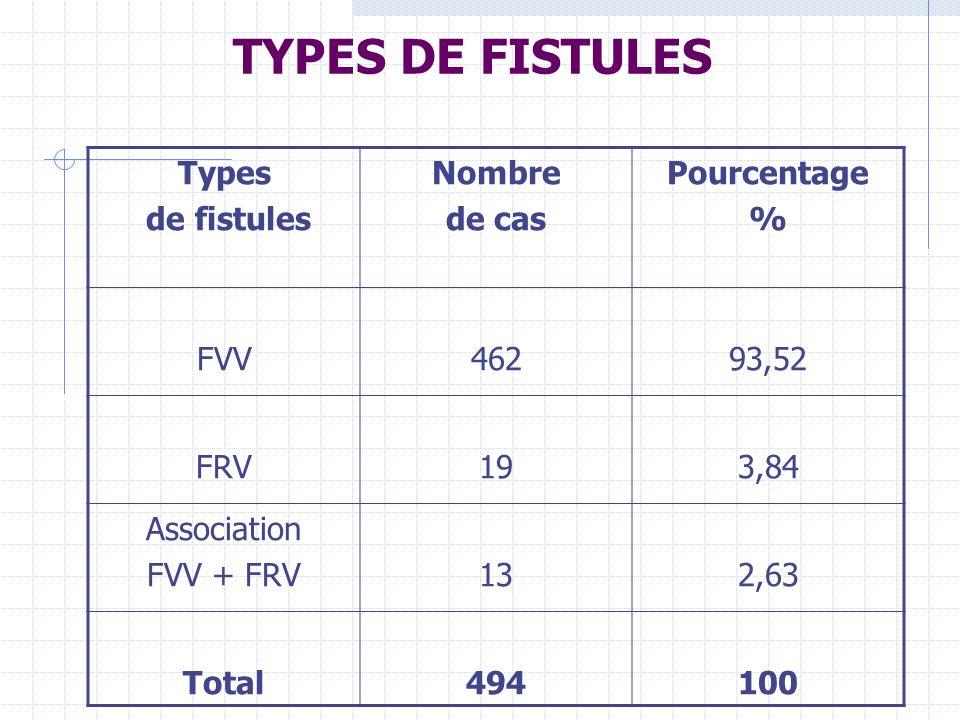 TYPES DE FISTULES Types de fistules Nombre de cas Pourcentage % FVV46293,52 FRV193,84 Association FVV + FRV132,63 Total494100