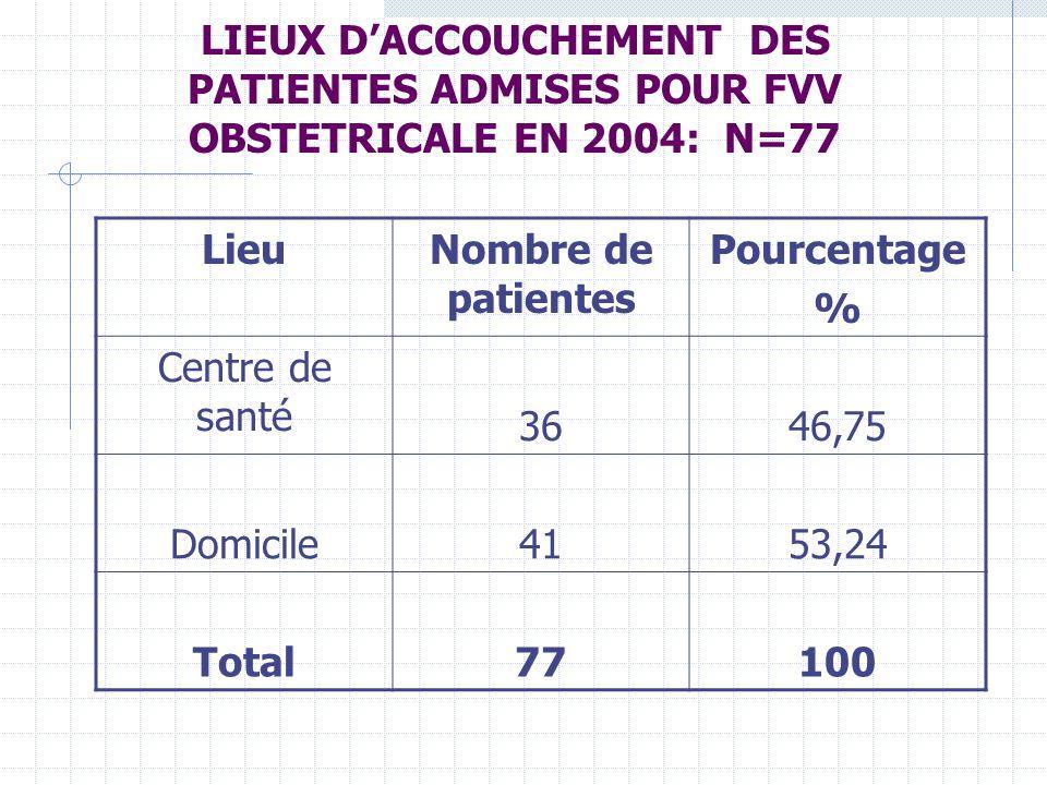LIEUX DACCOUCHEMENT DES PATIENTES ADMISES POUR FVV OBSTETRICALE EN 2004: N=77 LieuNombre de patientes Pourcentage % Centre de santé 3646,75 Domicile4153,24 Total77100