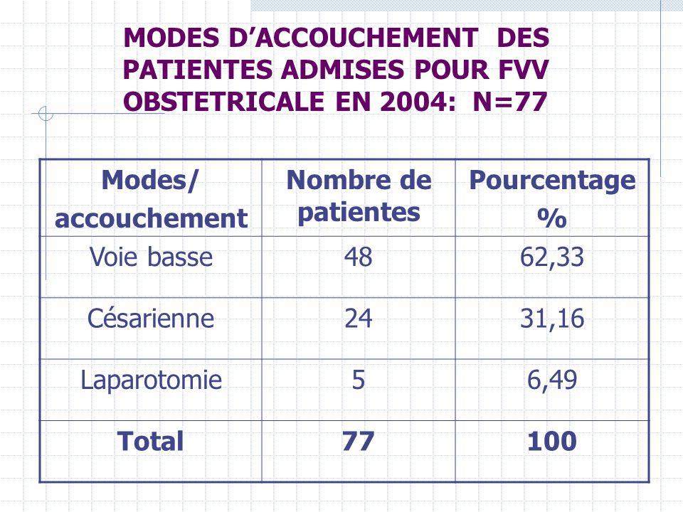 MODES DACCOUCHEMENT DES PATIENTES ADMISES POUR FVV OBSTETRICALE EN 2004: N=77 Modes/ accouchement Nombre de patientes Pourcentage % Voie basse4862,33 Césarienne2431,16 Laparotomie56,49 Total77100