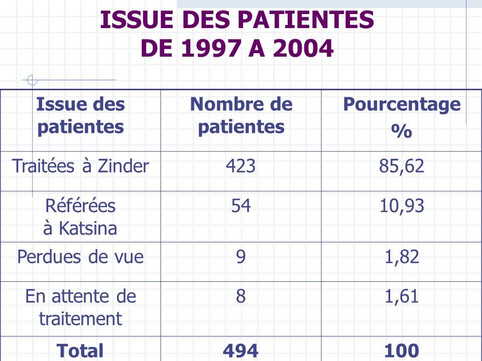 ISSUE DES PATIENTES DE 1997 A 2004 Issue des patientes Nombre de patientes Pourcentage % Traitées à Zinder42385,62 Référées à Katsina 5410,93 Perdues de vue91,82 En attente de traitement 81,61 Total494100