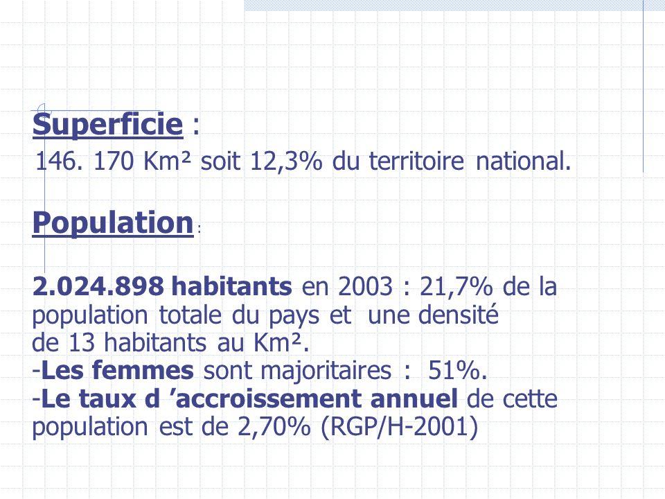 Superficie : 146.170 Km² soit 12,3% du territoire national.