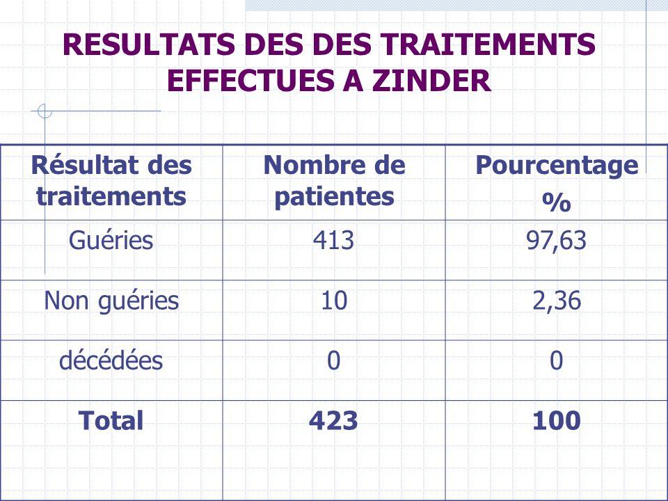 RESULTATS DES DES TRAITEMENTS EFFECTUES A ZINDER Résultat des traitements Nombre de patientes Pourcentage % Guéries41397,63 Non guéries102,36 décédées00 Total423100