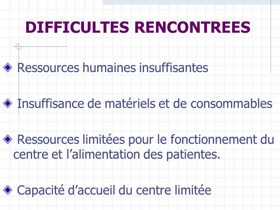 DIFFICULTES RENCONTREES Ressources humaines insuffisantes Insuffisance de matériels et de consommables Ressources limitées pour le fonctionnement du centre et lalimentation des patientes.