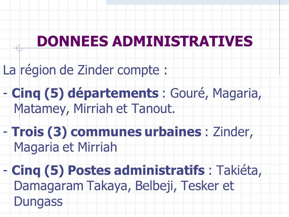 DONNEES ADMINISTRATIVES La région de Zinder compte : - Cinq (5) départements : Gouré, Magaria, Matamey, Mirriah et Tanout.