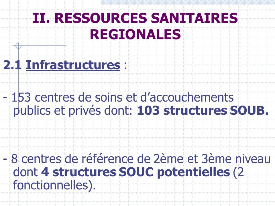 II. RESSOURCES SANITAIRES REGIONALES 2.1 Infrastructures : - 153 centres de soins et daccouchements publics et privés dont: 103 structures SOUB. - 8 c