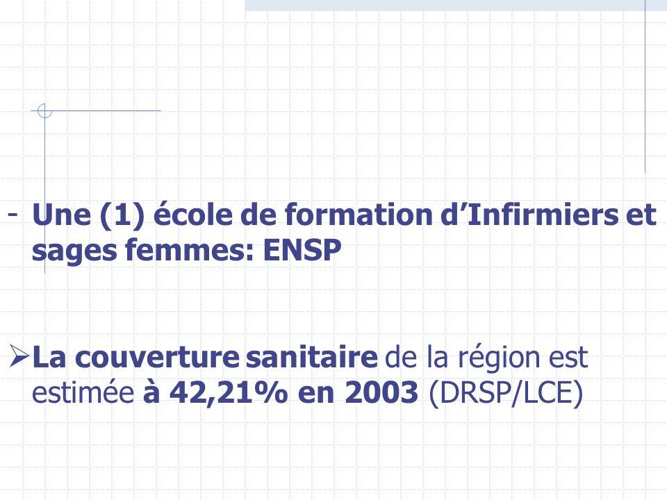 - Une (1) école de formation dInfirmiers et sages femmes: ENSP La couverture sanitaire de la région est estimée à 42,21% en 2003 (DRSP/LCE)