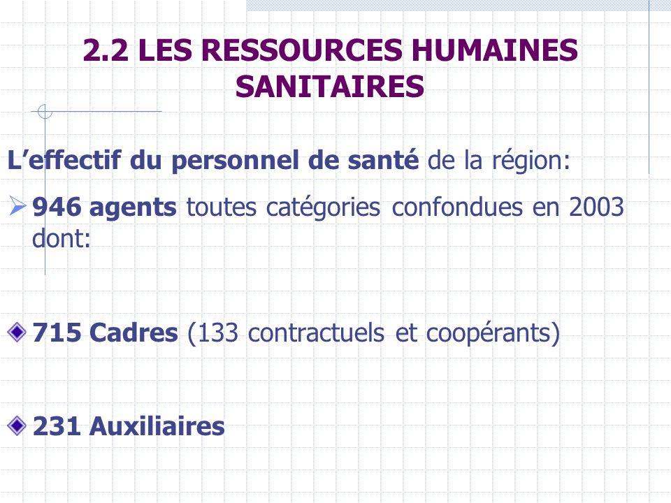 2.2 LES RESSOURCES HUMAINES SANITAIRES Leffectif du personnel de santé de la région: 946 agents toutes catégories confondues en 2003 dont: 715 Cadres (133 contractuels et coopérants) 231 Auxiliaires