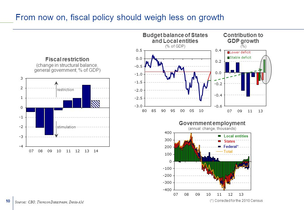 10 From now on, fiscal policy should weigh less on growth Sources: CBO, Thomson Datastream, Dexia-AM -3.0 -2.5 -2.0 -1.5 -0.5 -0.6 -0.4 -0.2 0.0 0.2 0.4 07091113 Contribution to GDP growth (%) Budget balance of States and Local entities (% of GDP) Stable deficit Lower deficit 0.0 0.5 80859095000510 stimulation restriction -4 -3 -2 0 1 2 3 07091113 Fiscal restriction (change in structural balance, general government, % of GDP) 08101214