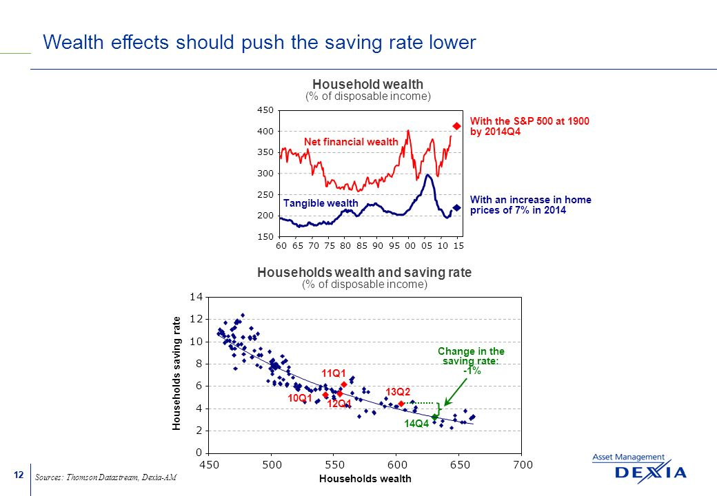 12 Wealth effects should push the saving rate lower Sources: Thomson Datastream, Dexia-AM 150 200 250 300 350 400 450 606570758085909500051015 Tangible wealth Net financial wealth Household wealth (% of disposable income) 14Q4 With the S&P 500 at 1900 by 2014Q4 With an increase in home prices of 7% in 2014 Change in the saving rate: -1%