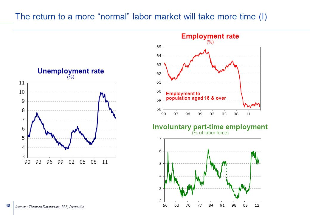 18 The return to a more normal labor market will take more time (I) Sources: Thomson Datastream, BLS, Dexia-AM Unemployment rate (%) 90 9396990205 08 11 3 4 5 6 7 8 9 10 11 Involuntary part-time employment (% of labor force) 2 3 4 5 6 7 566370778491980512 Employment rate (%) Employment to population aged 16 & over 9093969902050811 58 59 60 61 62 63 64 65