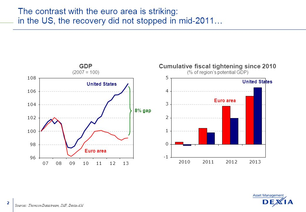 22 The contrast with the euro area is striking: in the US, the recovery did not stopped in mid-2011… Sources: Thomson Datastream, IMF, Dexia-AM GDP (2007 = 100) 07080910111213 96 98 100 102 104 106 108 United States Euro area 8% gap Cumulative fiscal tightening since 2010 (% of regions potential GDP) 0 1 2 3 4 5 2010201120122013 United States Euro area