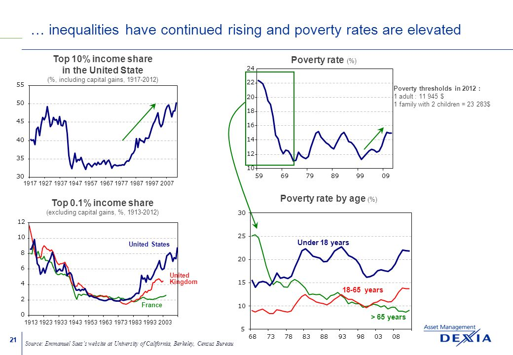 21 … inequalities have continued rising and poverty rates are elevated Source: Emmanuel Saezs website at University of California, Berkeley, Census Bureau Poverty rate (%) Poverty thresholds in 2012 : 1 adult : 11 945 $ 1 family with 2 children = 23 283$ 10 12 14 16 18 20 22 24 596979899909 Top 10% income share in the United State (%, including capital gains, 1917-2012) 30 35 40 45 50 55 1917192719371947195719671977198719972007 Top 0.1% income share (excluding capital gains, %, 1913-2012) United States France United Kingdom 0 2 4 6 8 10 12 1913192319331943195319631973198319932003 Poverty rate by age (%) 5 10 15 20 25 30 687378838893980308 > 65 years Under 18 years 18-65 years