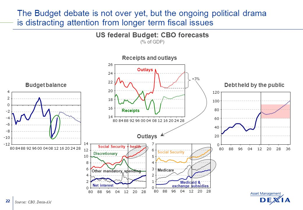 22 The Budget debate is not over yet, but the ongoing political drama is distracting attention from longer term fiscal issues Sources: CBO, Dexia-AM US federal Budget: CBO forecasts (% of GDP) Budget balance -12 -10 -8 -6 -4 -2 0 2 4 80848892960004081216202428 Receipts and outlays Outlays Receipts 14 16 18 20 22 24 26 80848892960004081216202428 Debt held by the public 0 20 40 60 80 100 120 8088960412202836 +3% 0 1 2 3 4 5 6 7 808896041220 28 Social Security Medicare Medicaid & exchange subsidies Outlays 0 2 4 6 8 10 12 14 80889604122028 Other mandatory spending Discretionary Net interest Social Security + health