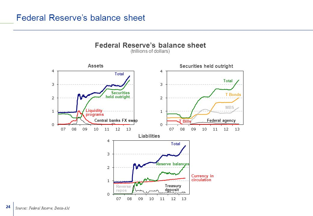 24 Federal Reserves balance sheet Sources: Federal Reserve, Dexia-AM Federal Reserves balance sheet (trillions of dollars)