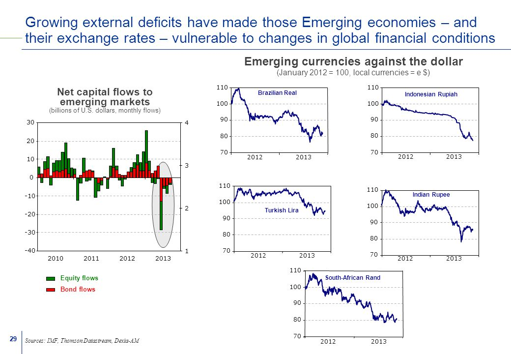 29 Growing external deficits have made those Emerging economies – and their exchange rates – vulnerable to changes in global financial conditions Sources: IMF, Thomson Datastream, Dexia-AM