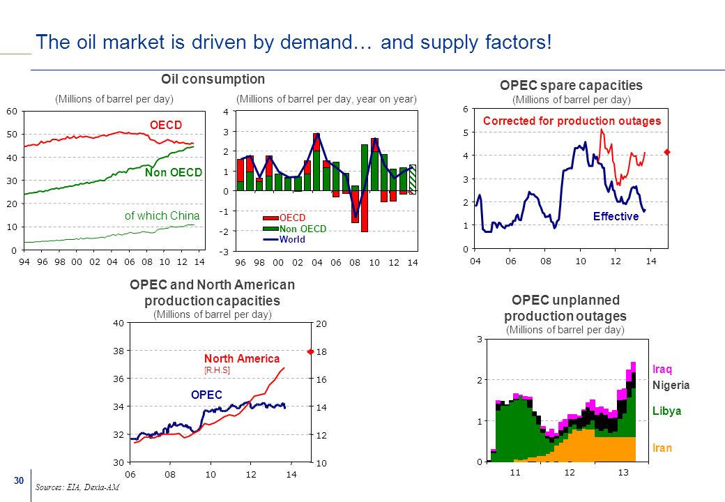 30 The oil market is driven by demand… and supply factors.