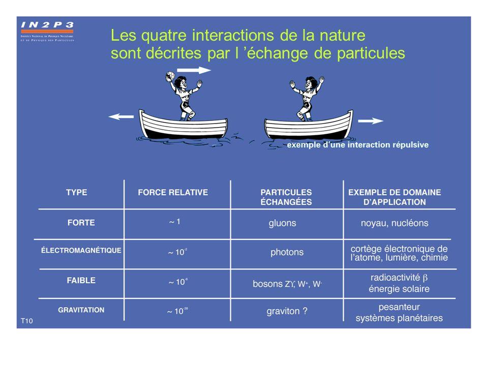 T10 Les quatre interactions de la nature sont décrites par l échange de particules