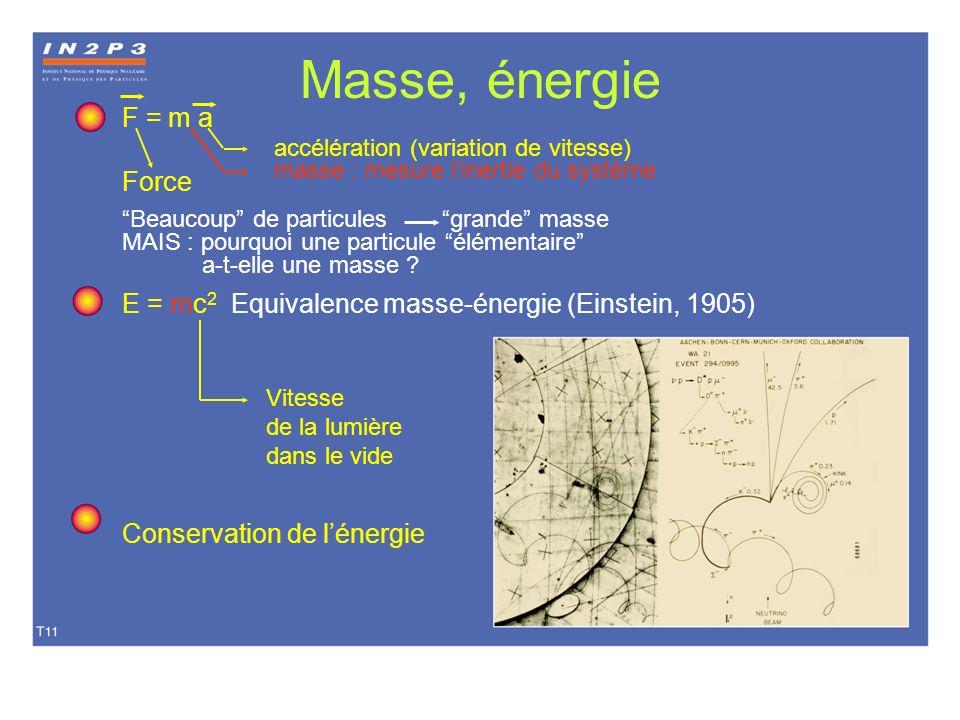Masse, énergie F = m a accélération (variation de vitesse) masse : mesure linertie du système Force Beaucoup de particules grande masse MAIS : pourquo