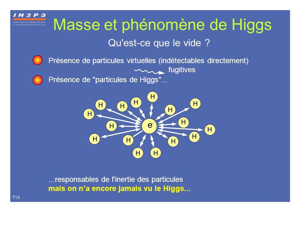 Masse et phénomène de Higgs Qu'est-ce que le vide ? Présence de particules virtuelles (indétectables directement) fugitives Présence de
